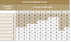 online baccarat drawing rules in New Zealand
