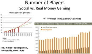 Social Casino Games Vs Real Money Casino Games